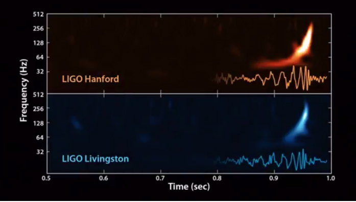 ligo-gravitational-waves-detection