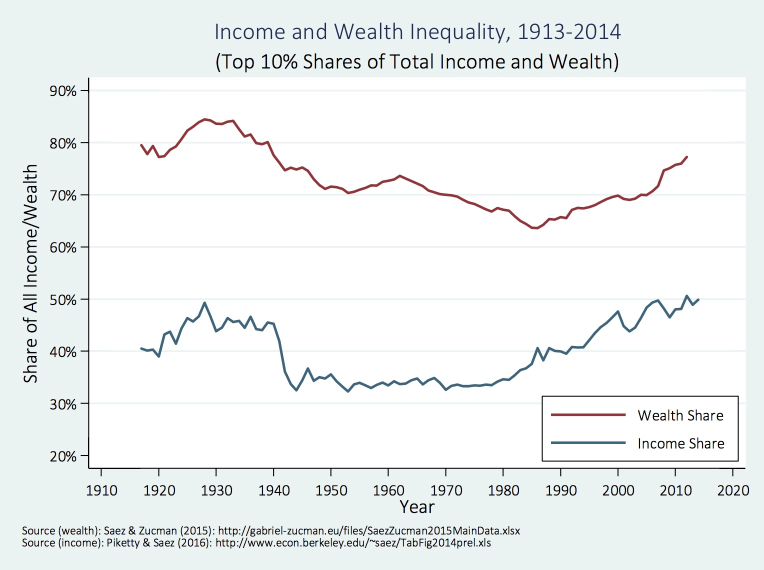 chart-income-and-wealth-inequality