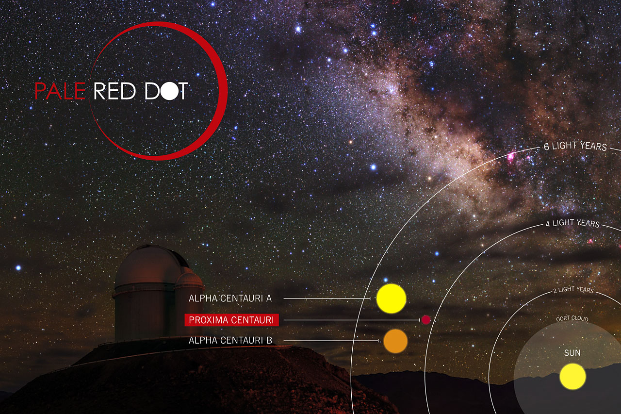Pale Red Dot is an international search for an Earth-like exoplanet around the closest star to us, Proxima Centauri. It will use HARPS, attached to ESO's 3.6-metre telescope at La Silla Observatory, as well as the Las Cumbres Observatory Global Telescope Network (LCOGT) and the Burst Optical Observer and Transient Exploring System (BOOTES). It will be one of the few outreach campaigns allowing the general public to witness the scientific process of data acquisition in modern observatories. The public will see how teams of astronomers with different specialities work together to collect, analyse  and interpret data, which may or may not be able to confirm the presence of an Earth-like planet orbiting our nearest neighbour . The outreach campaign consists of blog posts and social media updates on the Pale Red Dot Twitter account and using the hashtag #PaleRedDot. For more information visit the Pale Red Dot website: http://www.palereddot.org