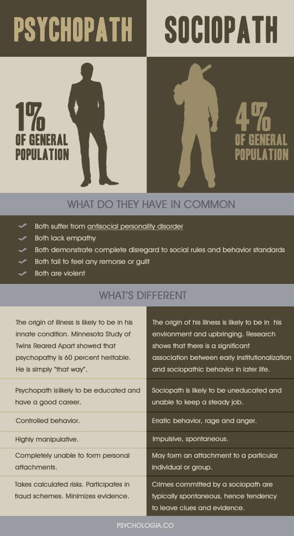 psycopath-vs-sociopath-infographic1