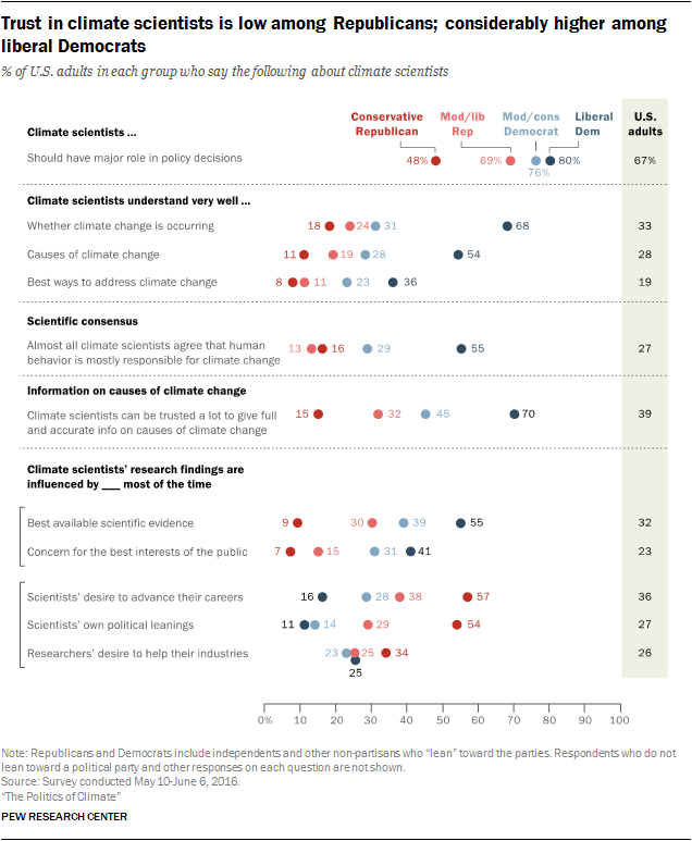 infographic-trust-in-climate-scientists-is-low-among-republicans-considerably-higher-among-liberal-democrats
