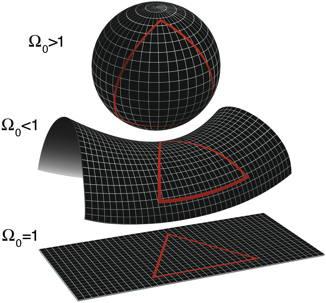 universe-shape